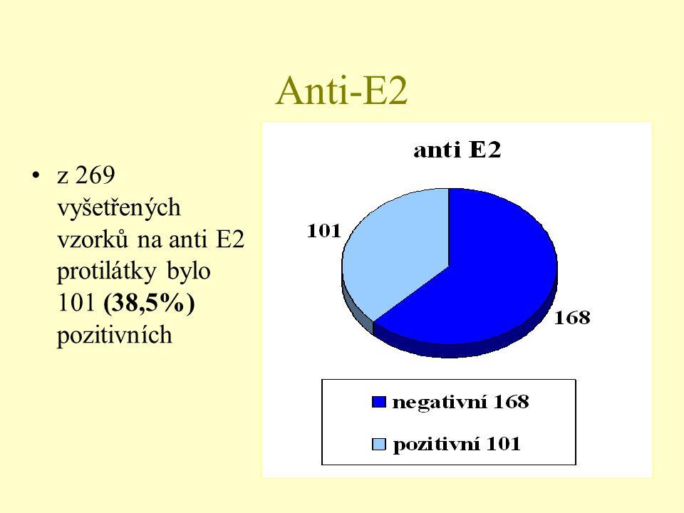 Anti-E2 z 269 vyšetřených vzorků na anti E2 protilátky bylo 101 (38,5%) pozitivních