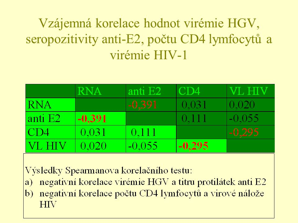 Vzájemná korelace hodnot virémie HGV, seropozitivity anti-E2, počtu CD4 lymfocytů a virémie HIV-1