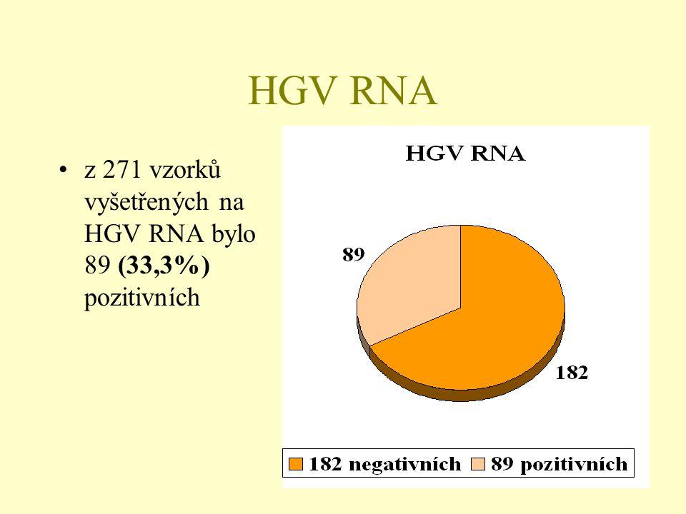 HGV RNA z 271 vzorků vyšetřených na HGV RNA bylo 89 (33,3%) pozitivních