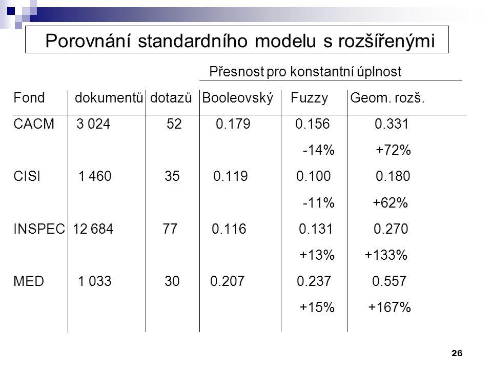 Porovnání standardního modelu s rozšířenými
