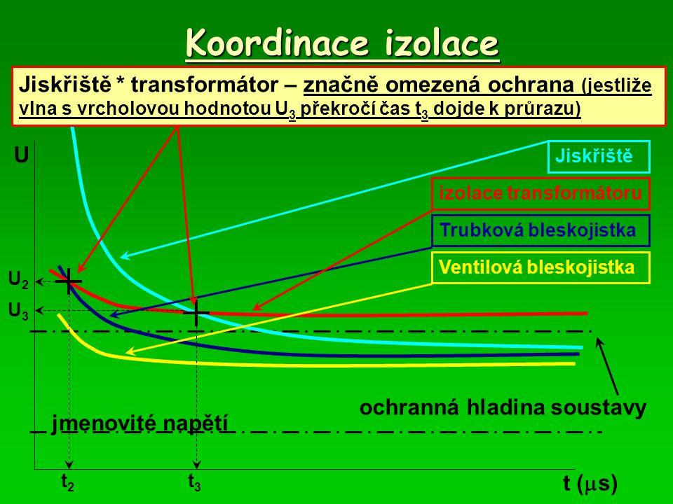 Koordinace izolace Ventilová bleskojistka * transformátor – plná ochrana (není průsečík obou charakteristik)