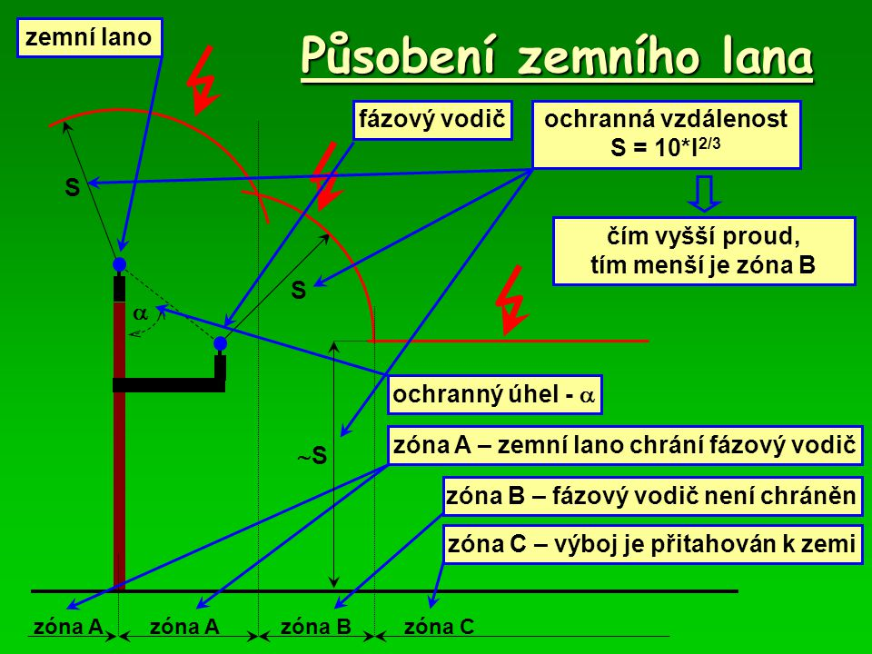 Působení zemního lana zemní lano fázový vodič