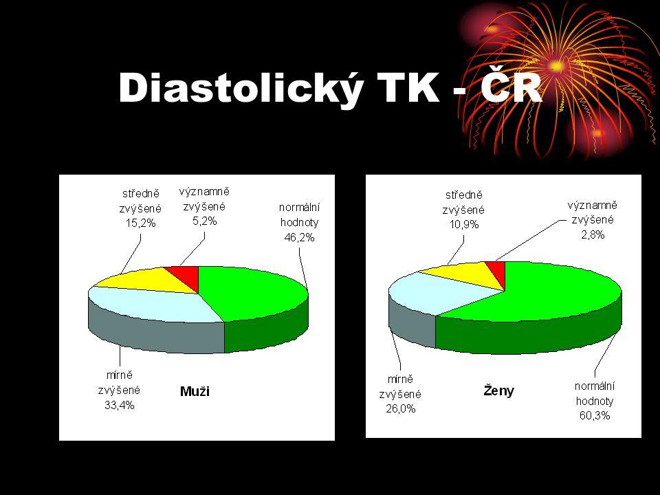 Diastolický TK - ČR