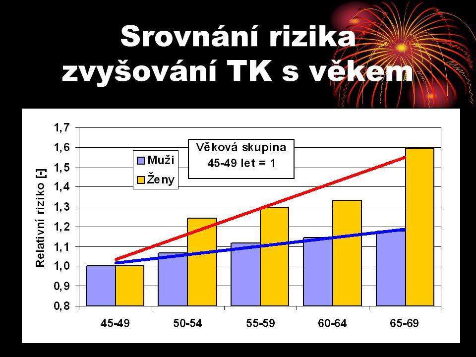 Srovnání rizika zvyšování TK s věkem