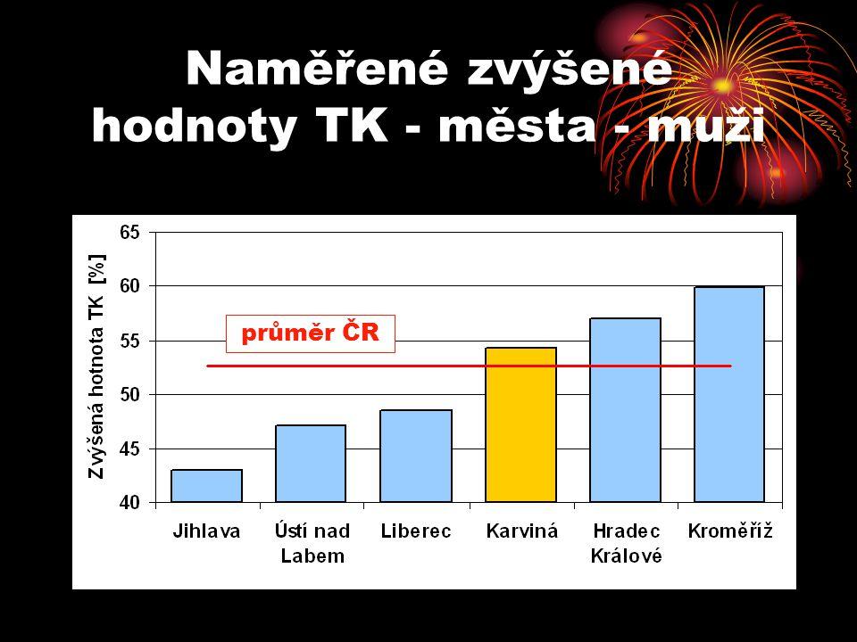 Naměřené zvýšené hodnoty TK - města - muži