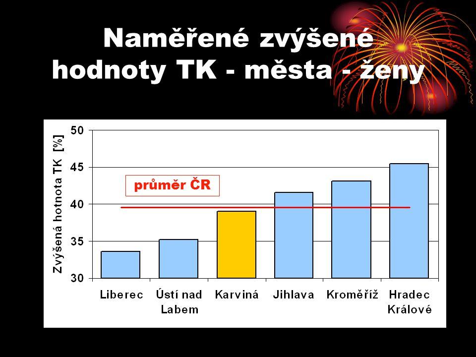 Naměřené zvýšené hodnoty TK - města - ženy
