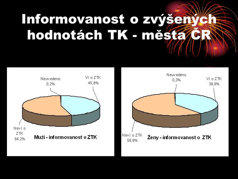 Informovanost o zvýšených hodnotách TK - města ČR