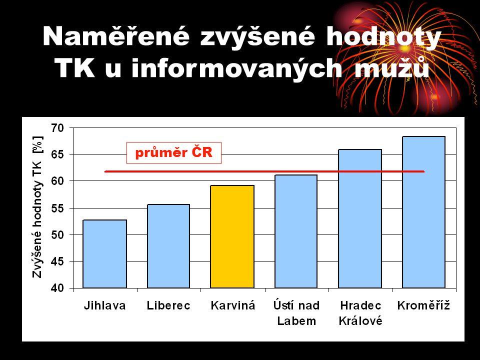 Naměřené zvýšené hodnoty TK u informovaných mužů