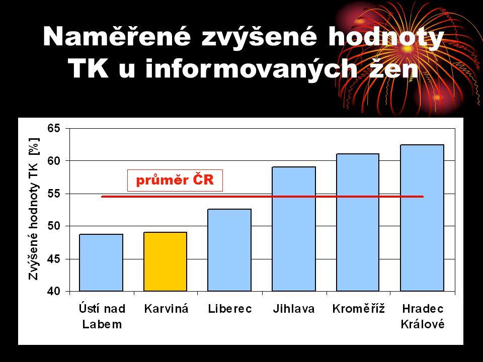 Naměřené zvýšené hodnoty TK u informovaných žen