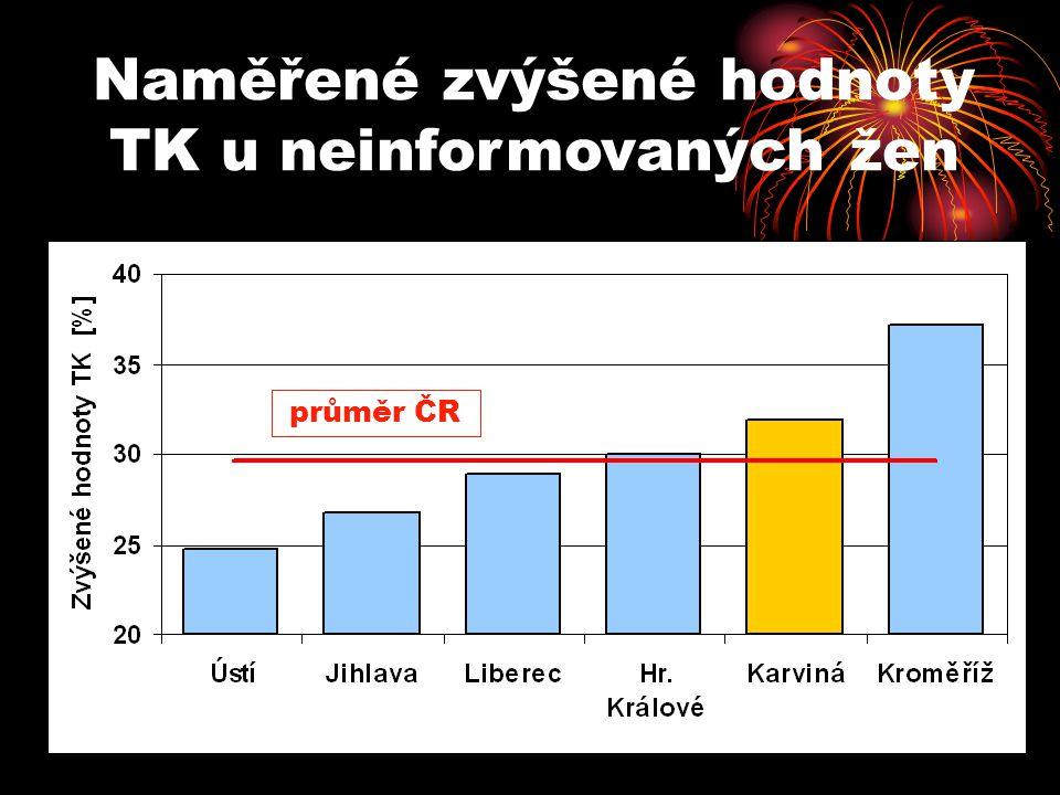Naměřené zvýšené hodnoty TK u neinformovaných žen