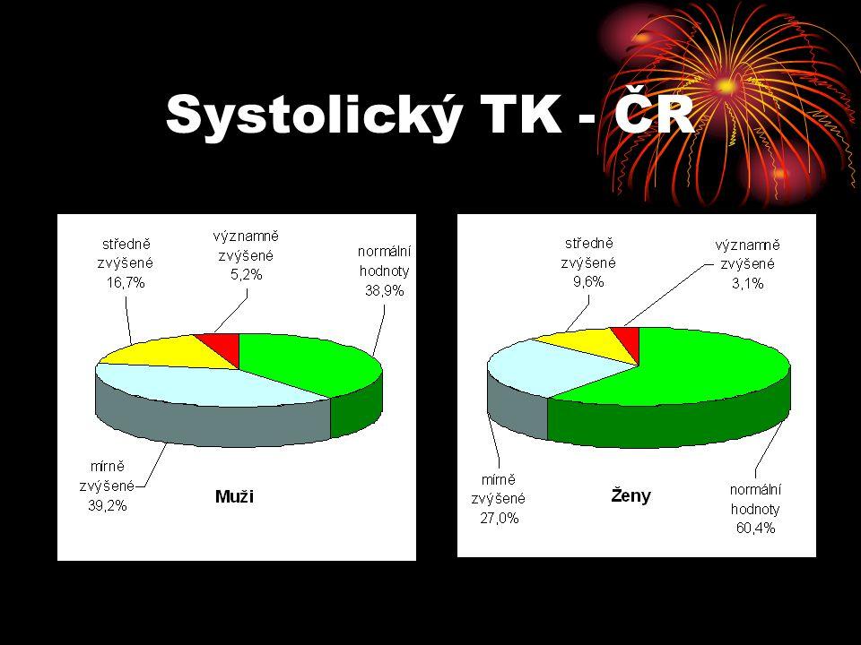 Systolický TK - ČR