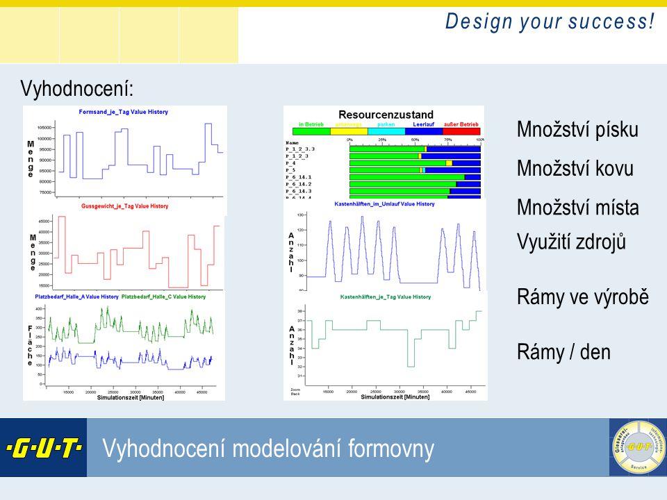 Vyhodnocení modelování formovny