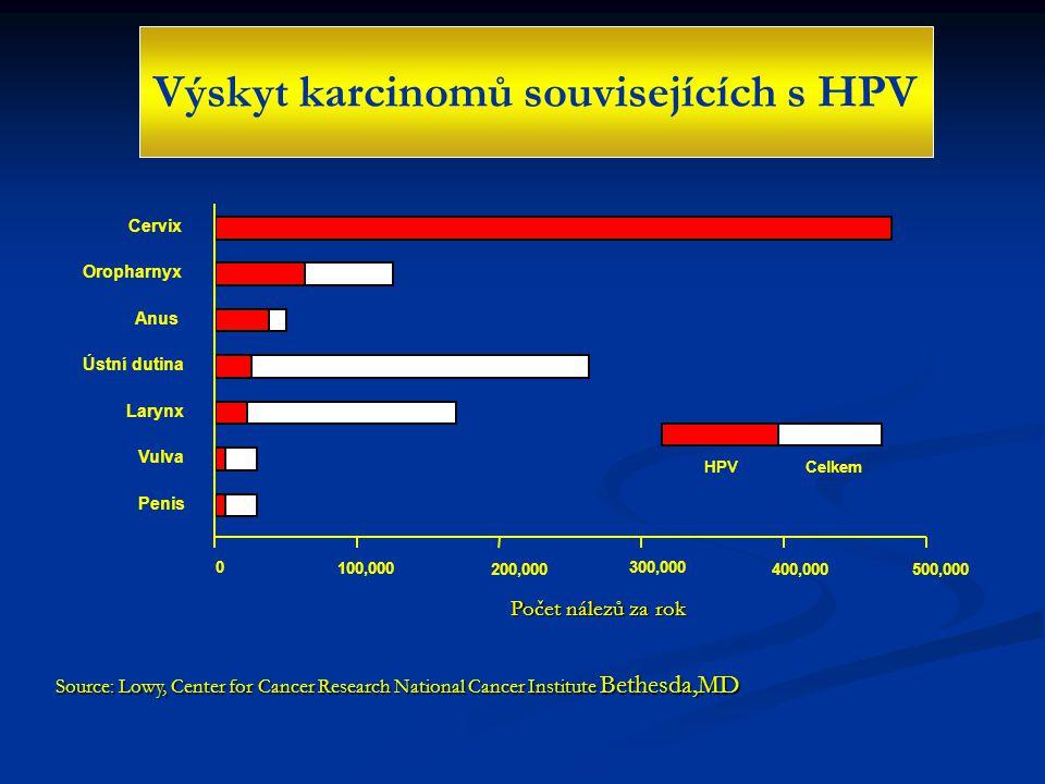 Výskyt karcinomů souvisejících s HPV