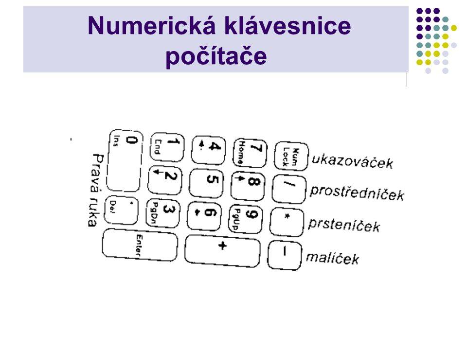 Numerická klávesnice počítače