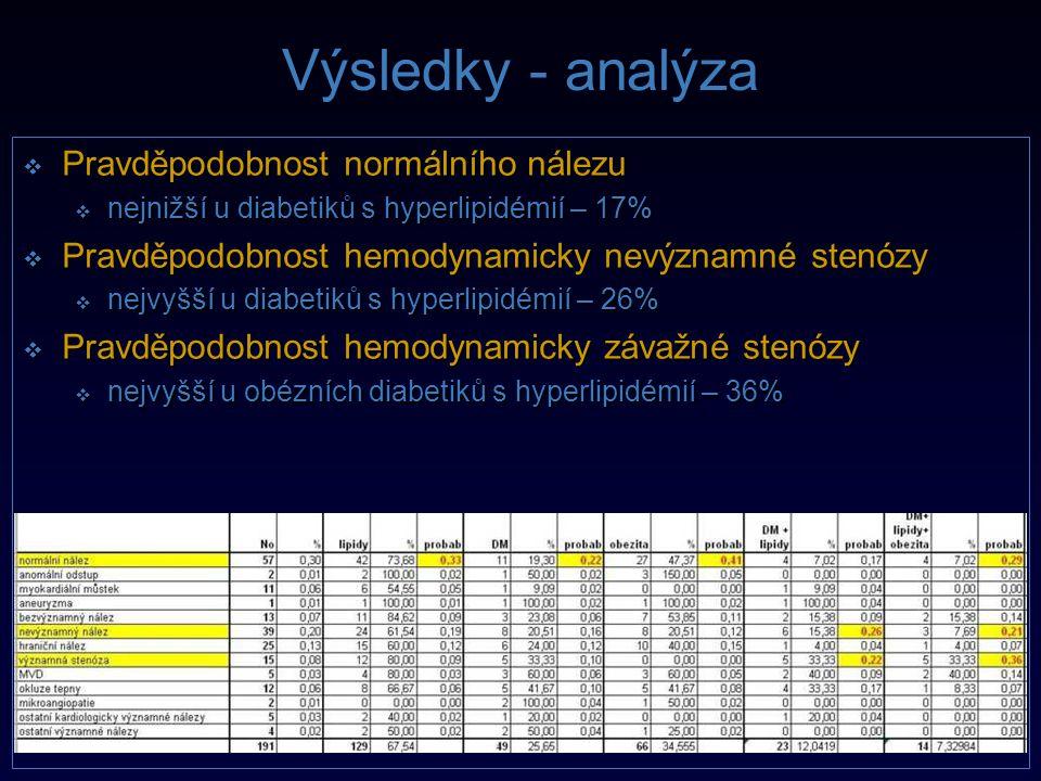 Výsledky - analýza Pravděpodobnost normálního nálezu