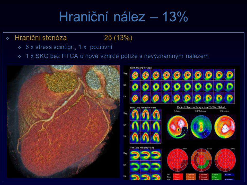 Hraniční nález – 13% Hraniční stenóza 25 (13%)