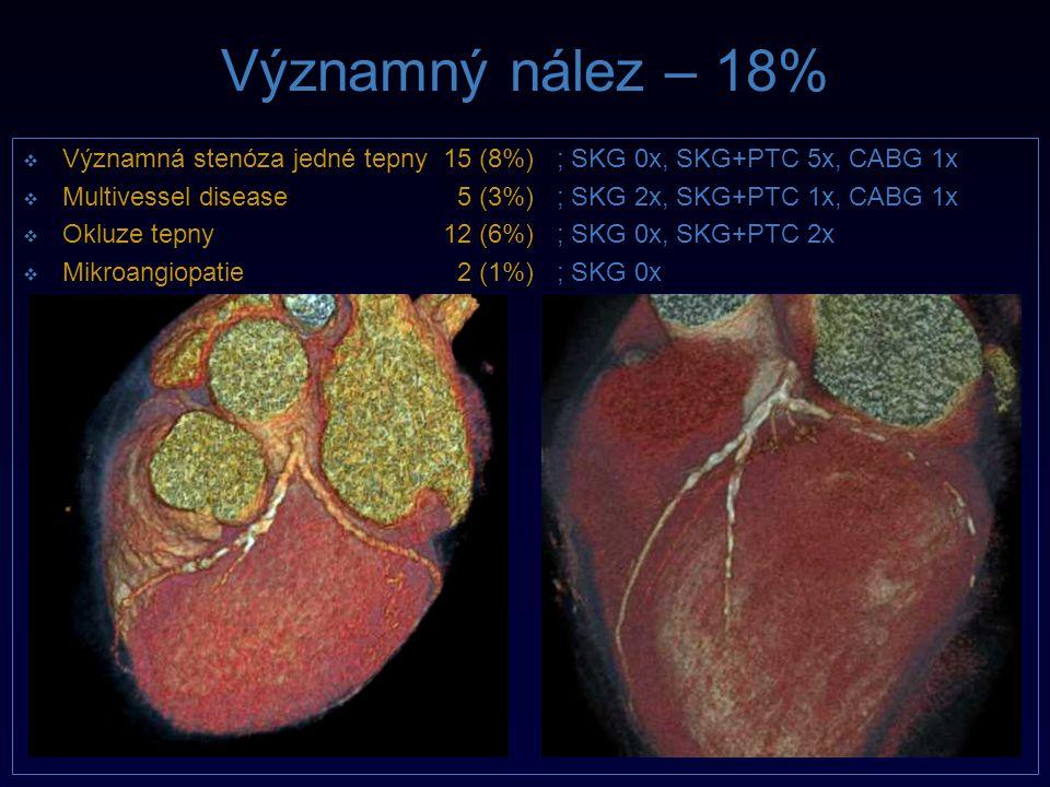 Významný nález – 18% Významná stenóza jedné tepny 15 (8%) ; SKG 0x, SKG+PTC 5x, CABG 1x.
