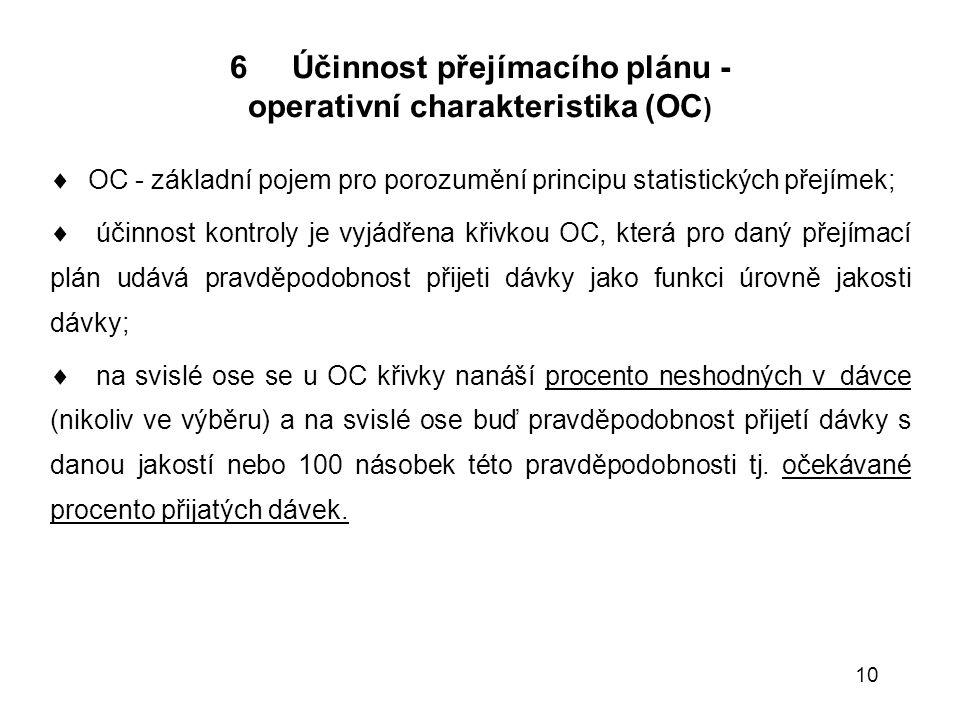 operativní charakteristika (OC)