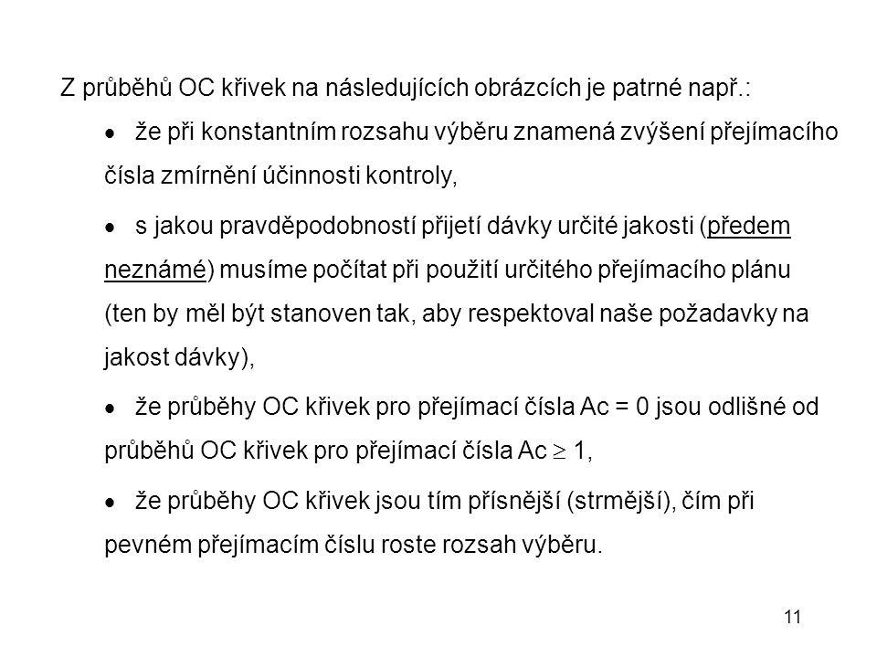 Z průběhů OC křivek na následujících obrázcích je patrné např.: