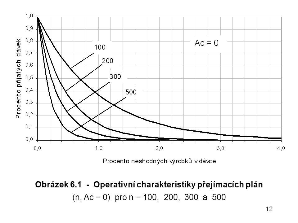 Obrázek 6.1 - Operativní charakteristiky přejímacích plán