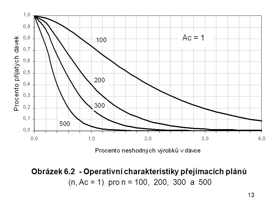 Obrázek 6.2 - Operativní charakteristiky přejímacích plánů