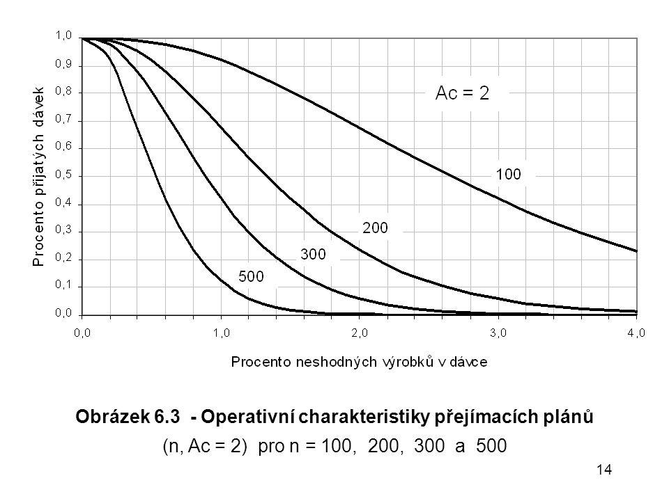 Obrázek 6.3 - Operativní charakteristiky přejímacích plánů