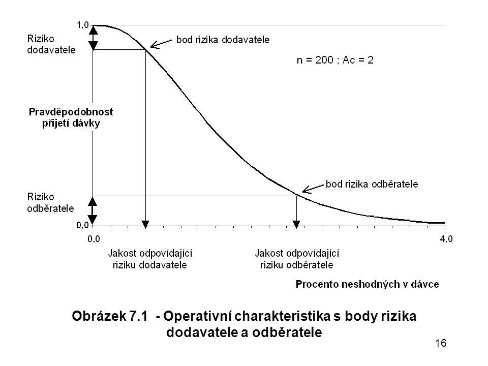 Obrázek 7.1 - Operativní charakteristika s body rizika