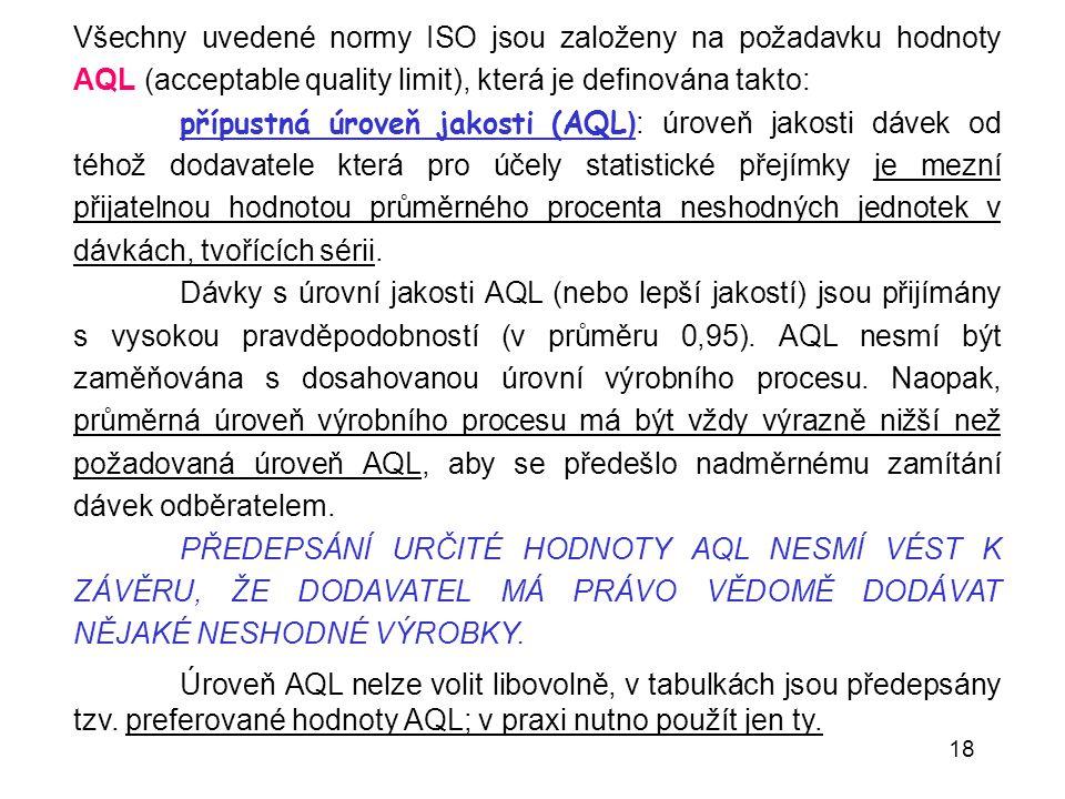 Všechny uvedené normy ISO jsou založeny na požadavku hodnoty AQL (acceptable quality limit), která je definována takto: