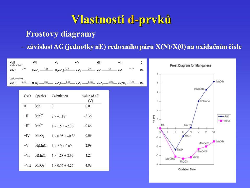 Vlastnosti d-prvků Frostovy diagramy