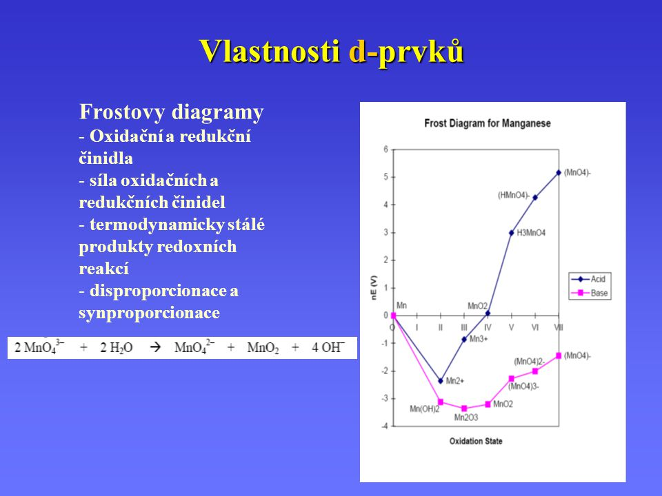 Vlastnosti d-prvků Frostovy diagramy Oxidační a redukční činidla