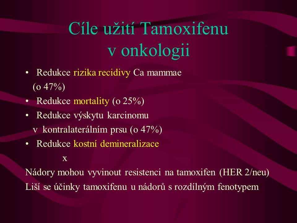 Cíle užití Tamoxifenu v onkologii