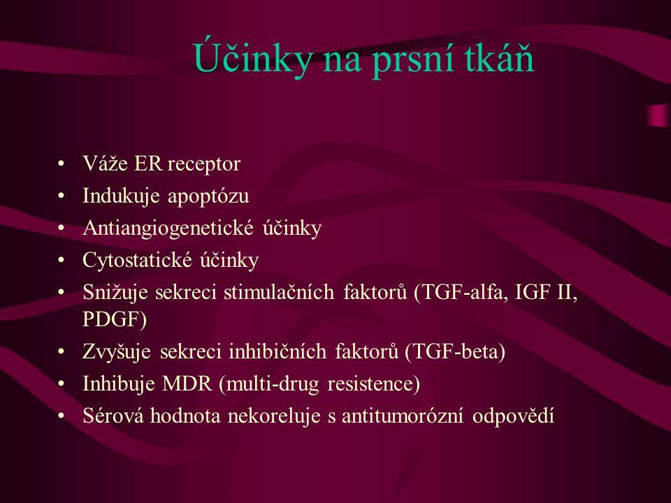 Účinky na prsní tkáň Váže ER receptor Indukuje apoptózu