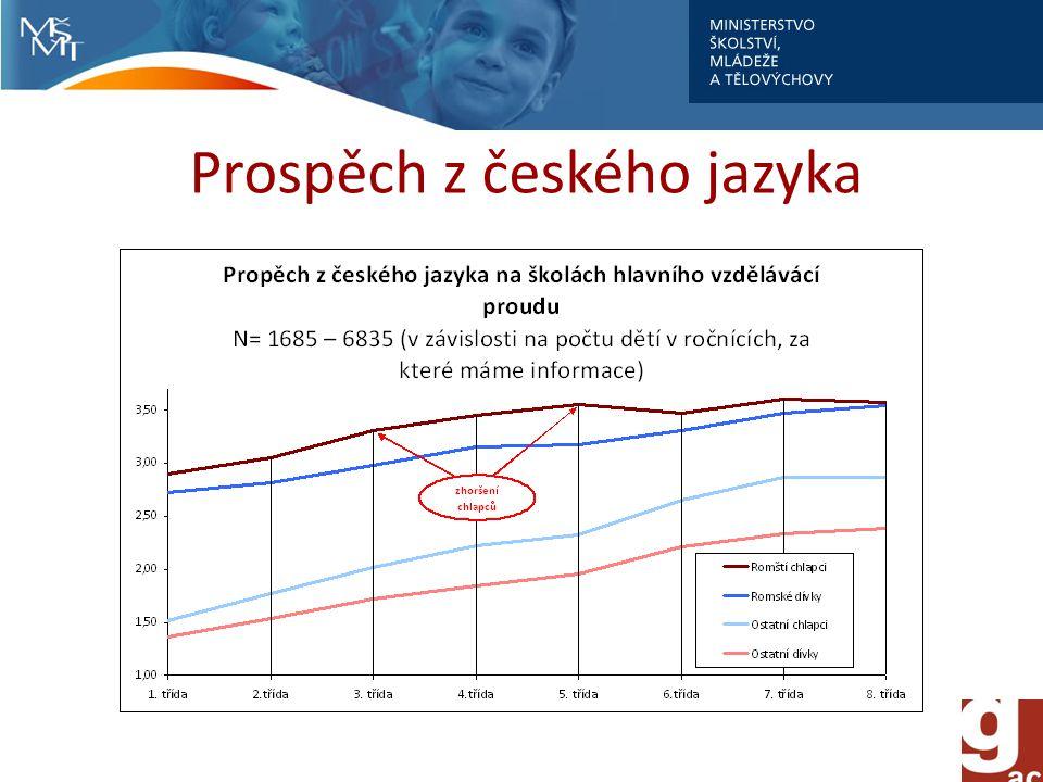 Prospěch z českého jazyka
