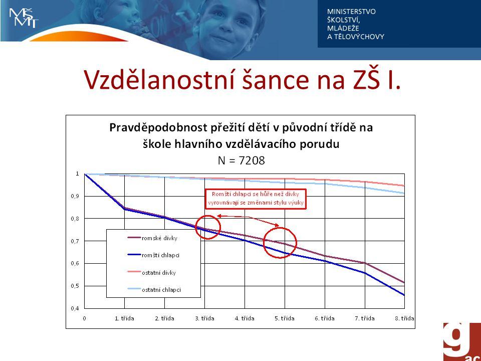 Vzdělanostní šance na ZŠ I.