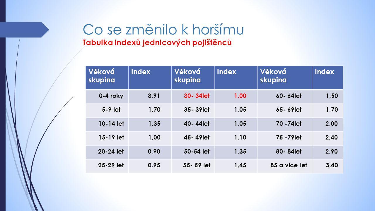 Co se změnilo k horšímu Tabulka indexů jednicových pojištěnců