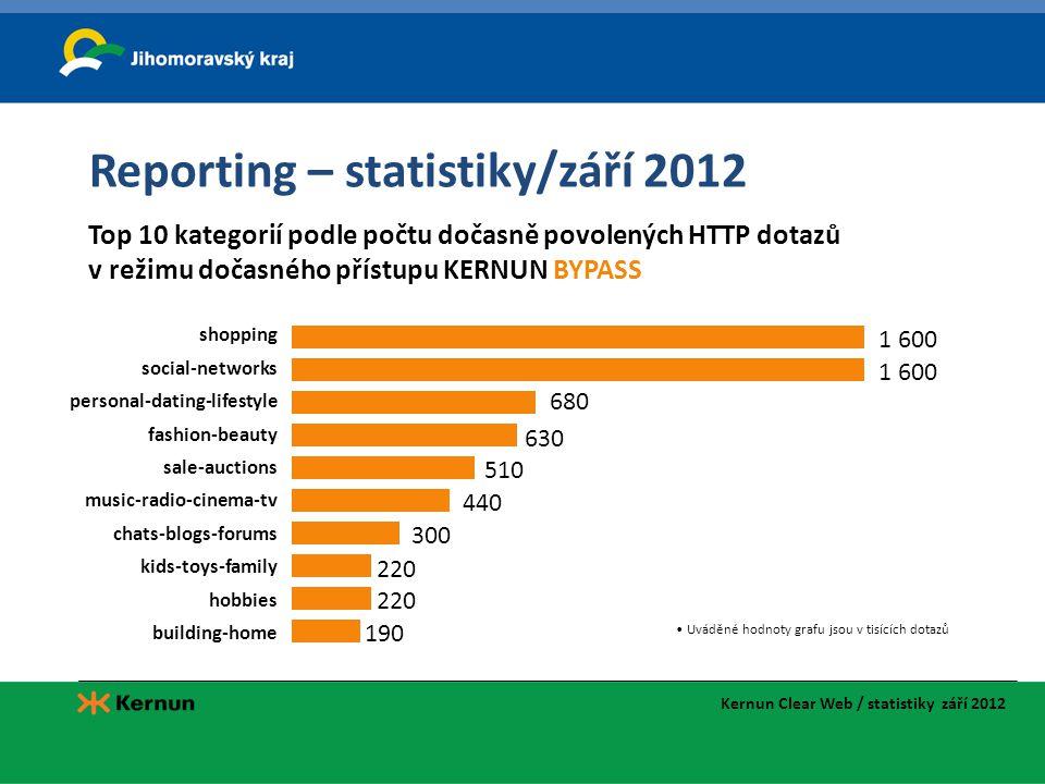 Reporting – statistiky/září 2012