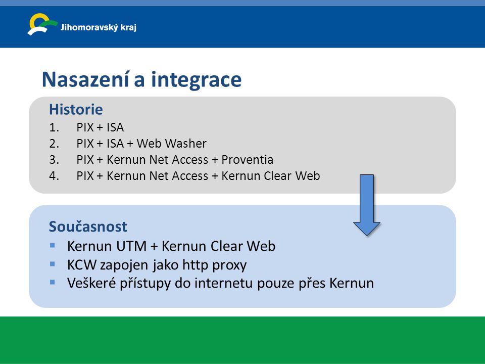 Nasazení a integrace Historie Současnost Kernun UTM + Kernun Clear Web