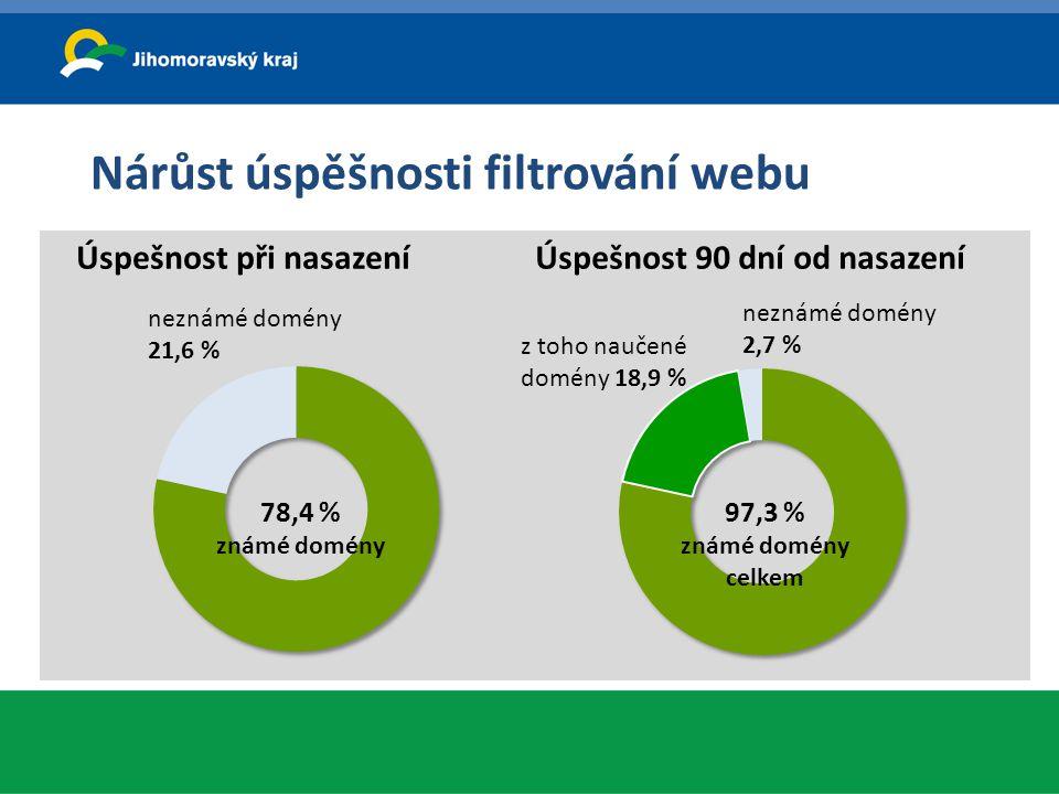 Nárůst úspěšnosti filtrování webu