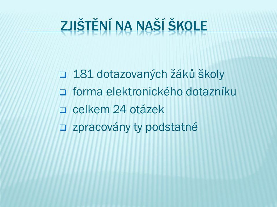 Zjištění na naší škole 181 dotazovaných žáků školy