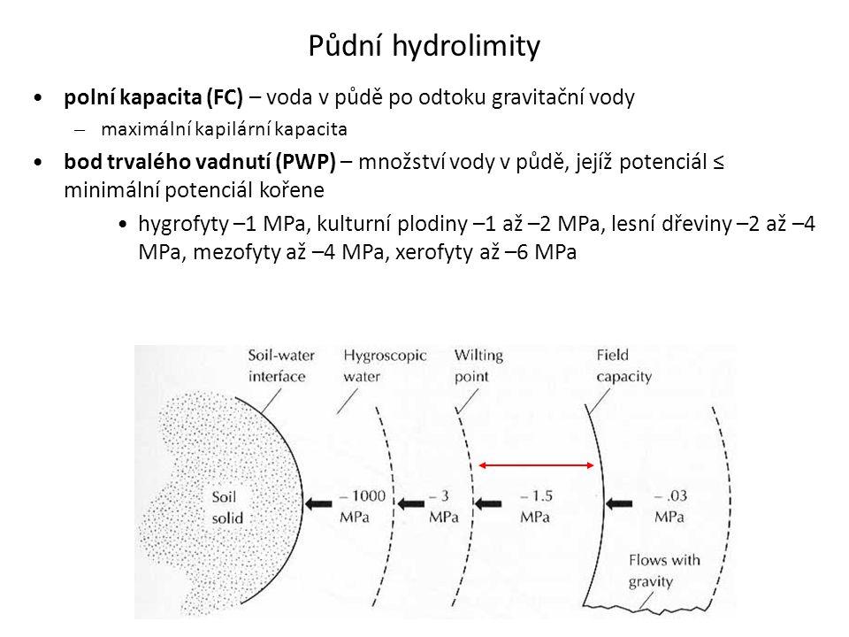 Půdní hydrolimity polní kapacita (FC) – voda v půdě po odtoku gravitační vody. maximální kapilární kapacita.