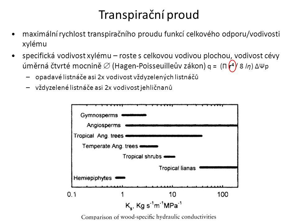 Transpirační proud maximální rychlost transpiračního proudu funkcí celkového odporu/vodivosti xylému.