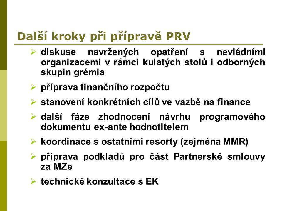 Další kroky při přípravě PRV