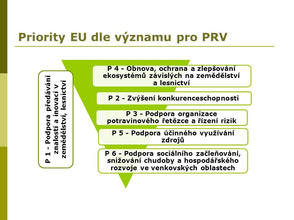 Priority EU dle významu pro PRV