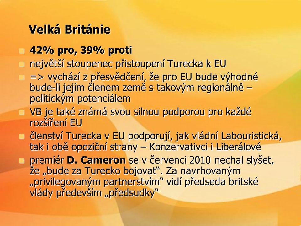 Velká Británie 42% pro, 39% proti
