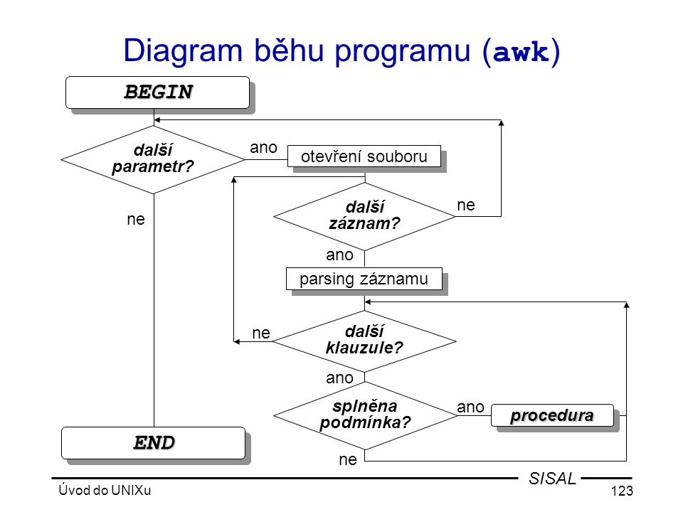 Diagram běhu programu (awk)