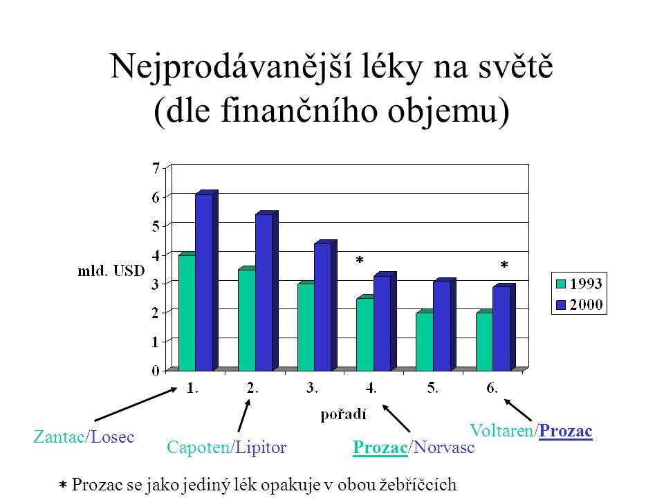 Nejprodávanější léky na světě (dle finančního objemu)