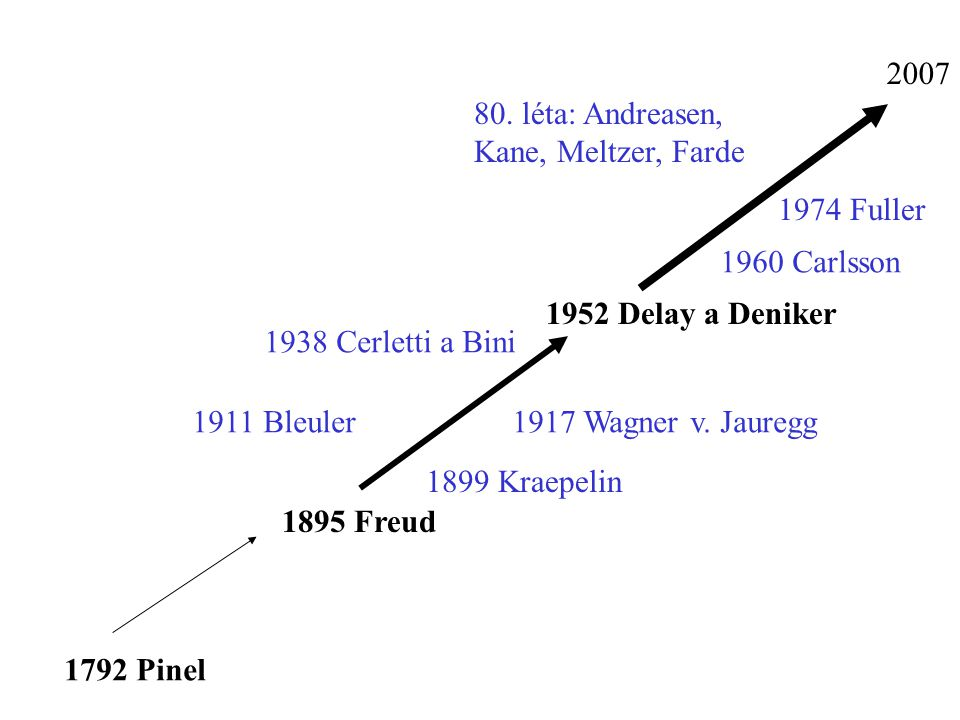 2007 80. léta: Andreasen, Kane, Meltzer, Farde. 1974 Fuller. 1960 Carlsson. 1952 Delay a Deniker.