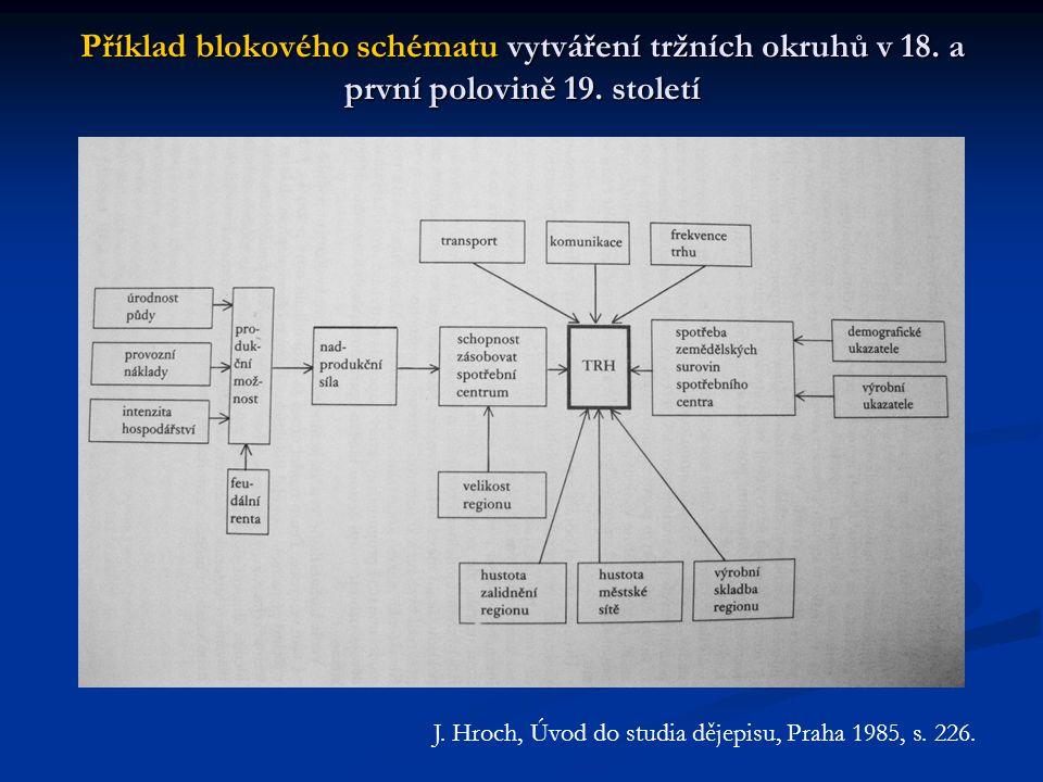 Příklad blokového schématu vytváření tržních okruhů v 18