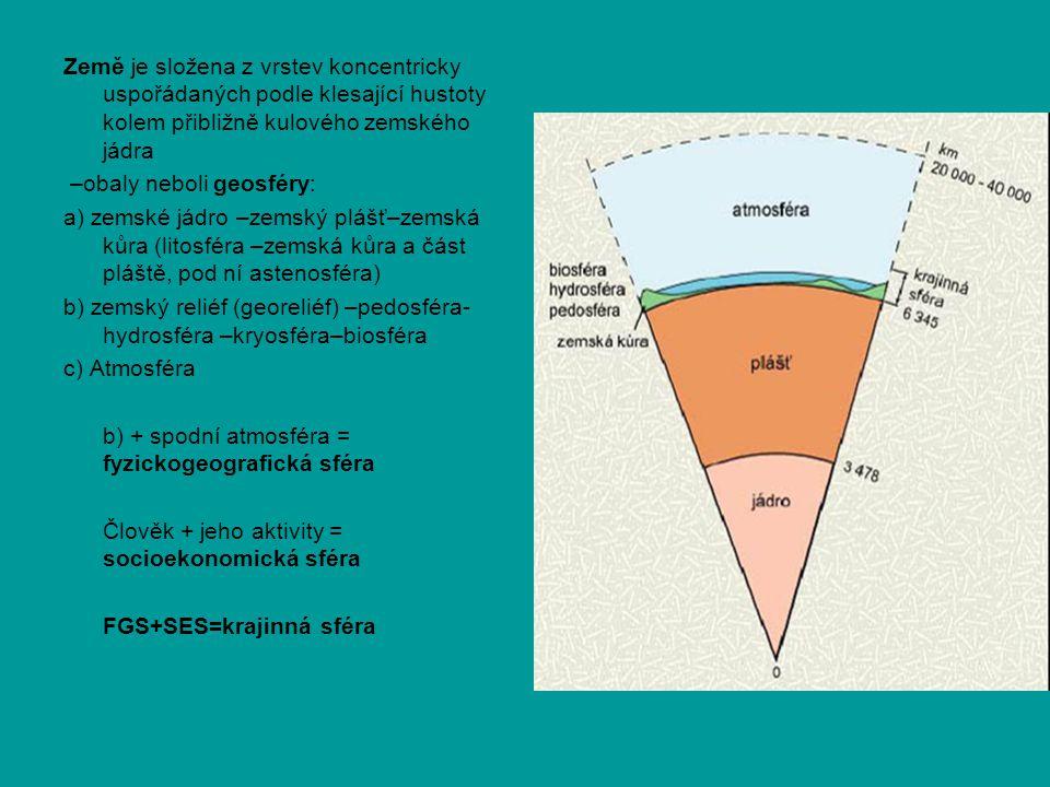 Země je složena z vrstev koncentricky uspořádaných podle klesající hustoty kolem přibližně kulového zemského jádra