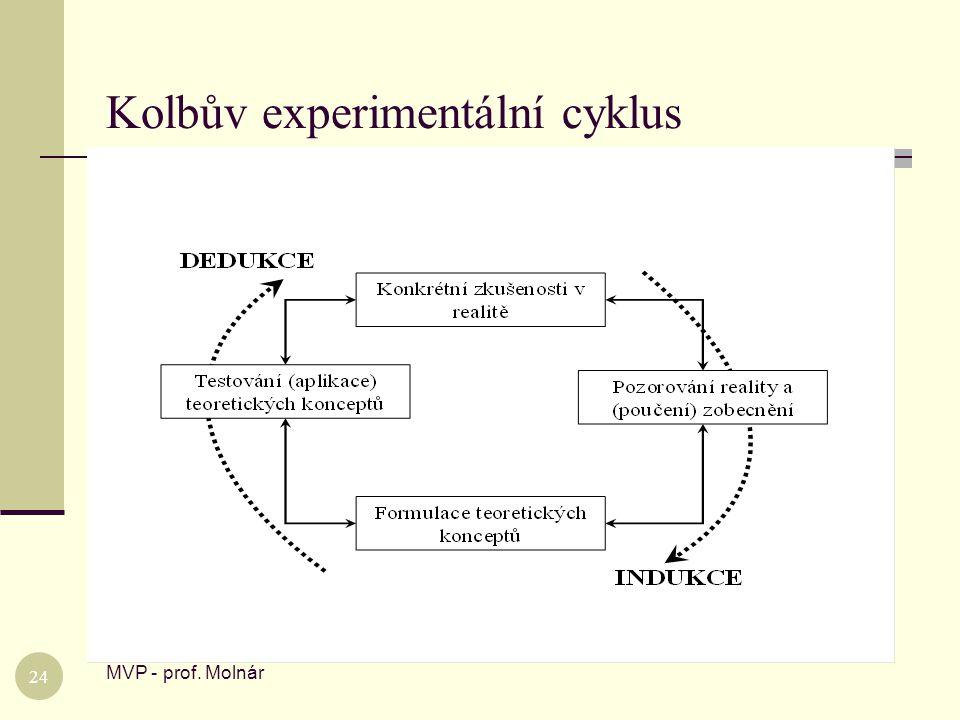 Kolbův experimentální cyklus
